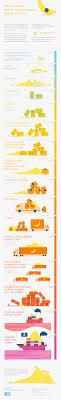 Banana Equivalent Dose Chart Infographic What To Know Before You Go Bananas About