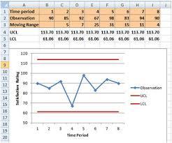 Xmr Chart Formula Xmr Statistical Process Control Charts