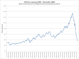Indian Oil Share Price Chart 2000s Energy Crisis Wikipedia