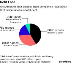 Reliance Capital Share Chart Anil Ambani Plans 3 2 Billion Asset Sales To Pare Big Debt