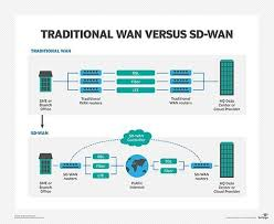 Sd Wan Vs Vpn How Do They Compare