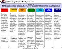 Age And Stage Development Chart Long Term Athlete Development