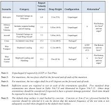 Mil Spec Chart Mil Std 810 Method 516 Shock Testing Procedure Iv
