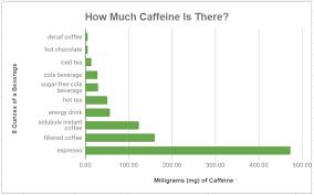 Green Tea Caffeine Vs Coffee Chart Green Bay And Northeast Wisconsin Caffeine Lurking In