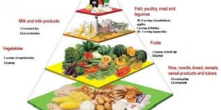 Malaysian Food Pyramid Portal Myhealth