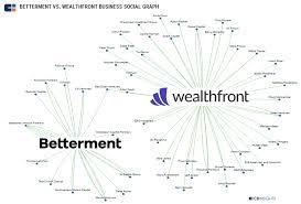 Robo Advisor Teardown How Betterment And Wealthfront