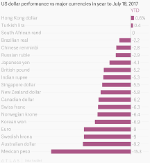 Us Dollar Performance Vs Major Currencies In Year To July 18