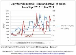 Onion Price Chart India Macroscan Printable Version The Onion Price Rise What