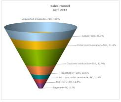 How To Make A Funnel Chart In Excel 5 Free Funnel Chart Tools Butler Analytics