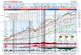 The Andex Chart Why I Am Ready To Take A Loss On My
