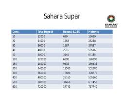 Sahara Parabanking Scheme