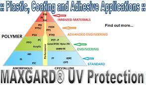 Adhesive Compatibility Chart Maxgard Uv Protection Plastic Coating And Adhesive