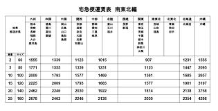 ヤマト 運輸 料金 表