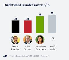 Erstmals seit jahren ziehen die sozialdemokraten in einer umfrage an der union vorbei. Ard Deutschlandtrend Neue Koalitionen Sind Moglich Deutschland Dw 06 05 2021