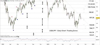 Usd Chf Usd Jpy Price Forecast May Test More Support Levels
