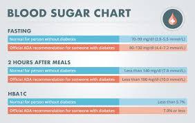 Nhs Sugar Level Chart Normal Blood Sugar Level Chart India Www Bedowntowndaytona Com