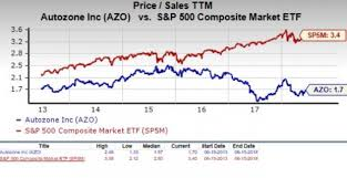 Is Autozone Azo A Suitable Stock For Value Investors Now