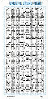 Ukulele Chord Chart Ukulele Chord Chart For Ukulele G C E A