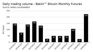 Bakkt Bitcoin Trading Volume Suddenly Explodes Jumping 800