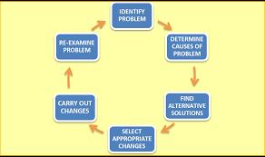 statistical problem solving gravy anecdote statistical problem solving