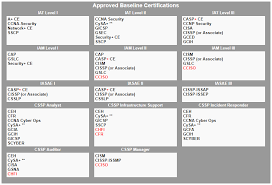 Dod 8570 Certification Requirements Tr Cyber Solutions