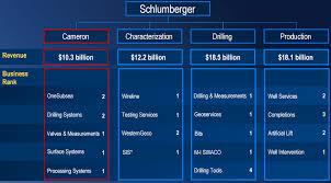 Schlumberger Organization Chart Schlumberger Cameron Deal Versus Halliburton Baker Hughes