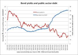 Uk Bond Yields Chart Factors That Determine Bond Yields Economics Help