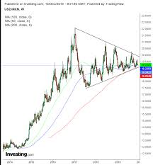 Eur Usd Investing Chart Chart Of The Day Is The Mexican Pesos Rise Secure On