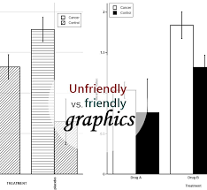 Good And Bad Charts Archives Bioturings Blog