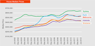 Perth Median House Price Chart Innercity Property Agents