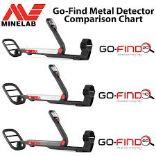 Metal Detector Comparison Chart Minelab Go Find Metal Detector Comparison Chart Serious