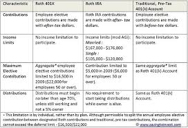 Roth 401k And Roth Ira Retirement Plans Conversion Limits