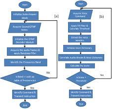 Call Flow Chart A Flowchart For Voice Call Dtmf Call Mode As Input B