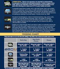 Vegbloom Feed Chart Npk Technology Hydroponics
