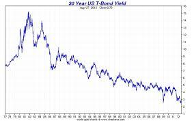 Us 30 Year Bond Yield Chart Buy Long Term Treasuries In 1981 Bogleheads Org