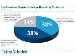 Pin By John Bersentes On Recruitment 2 0 College