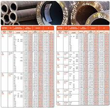 Ss Square Tube Weight Chart Pdf Ss Pipe Manufacturers Vadodara Stainless Steel Pipe Price