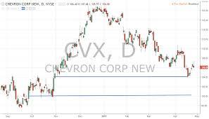 Chevron Stock Quote Cool Chevron Stock Quote Amzn Amazon Earnings Report Stocks To Trade 48 48