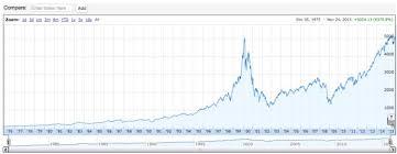 Nasdaq 10 Year Chart A Chart To Ponder Avc