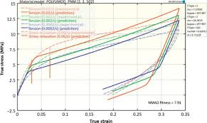 High Density Poly Ethylene An Overview Sciencedirect Topics