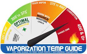 Vape Temp Chart The Perfect Temperature To Vaporize King Pen Vapes