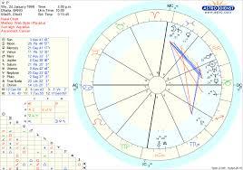 Interpret My Chart Please Lipstick Alley
