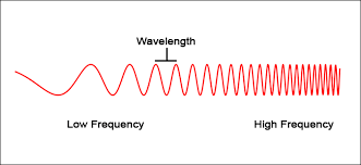 Radio Wave Frequency Chart Not All 5g Is Equal Millimeter Wave Low Band And Mid Band