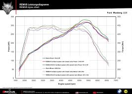 Ford Ecoboost Dyno Chart Ford Mustang 2 3l Ecoboost