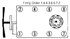 350 chevy firing order on each cyclinder distributor cap graphic