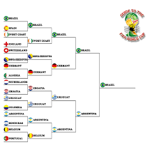 2014 Fifa World Cup Knockout Bracket Predictions Sports