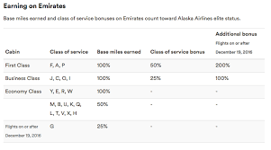 Alaska Mileage Chart 5 Things To Know About Alaska Airlines Mileage Plan