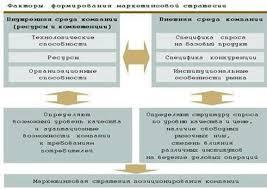 Курсовая работа Маркетинговая стратегия предприятия ru На выбор маркетинговой стратегии влияют как внутренние резервы способности компании ее внутренняя среда включая имеющиеся ресурсы и компетенции