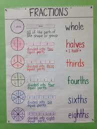 Third Grade Mathematics Chart Third Grade Special Education Math Anchor Chart Intro To