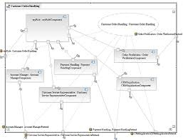transformation to soa      uml to soauml composite structure diagram
